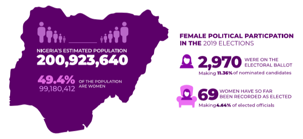 Nigeria's population is estimated to be 200,923,640.  Women form 49.4% of this figure, with a total of 99,180,412. However, female political representation in #NigeriaDecides2019 was negligible relative to the approximately half of the population they constitute. pic.twitter.com/ueh2c6f4aG