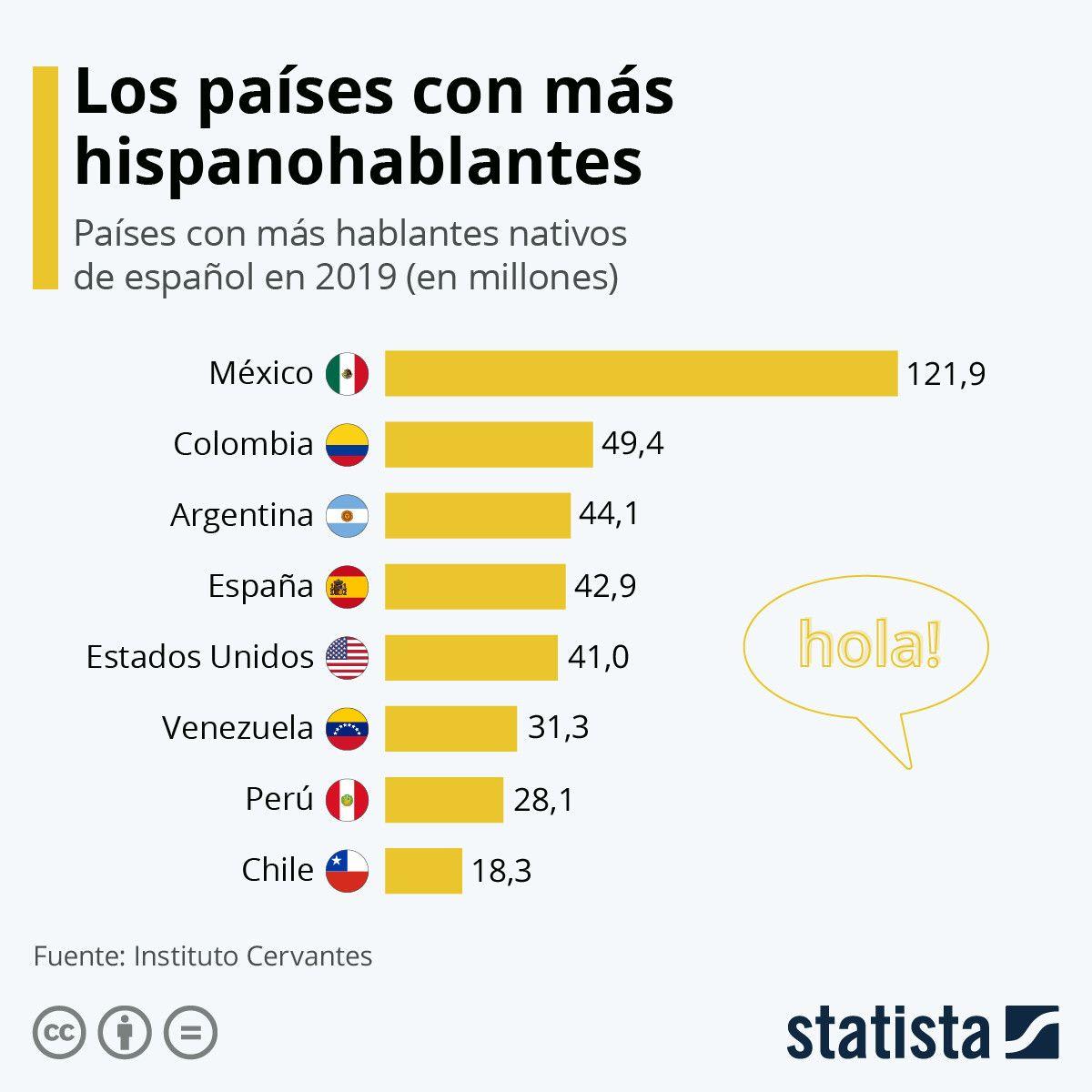 CarlosPennaC | CIO 🌐TResearch: RT wef_es: El español es el segundo idioma con más hablantes nativos gracias a sus 483 millones de personas que lo utilizan. #DíaInternacionalDeLaLenguaMaterna http://bit.ly/2PfAiYW