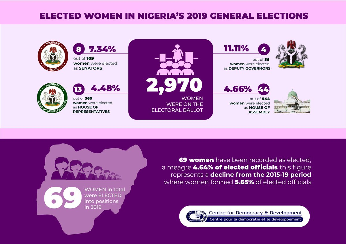In 2019, 69 out of 2,970 women were elected after #NigeriaDecides2019.   This number is a meagre 4.64% of elected officials, a decline of 1.01% in 2015.   CDD calls for constitutional & electoral reform to increase women's participation.  @NigeriaGov @MBuhari  #ChangeWomenWantpic.twitter.com/tuXFrHYwtl