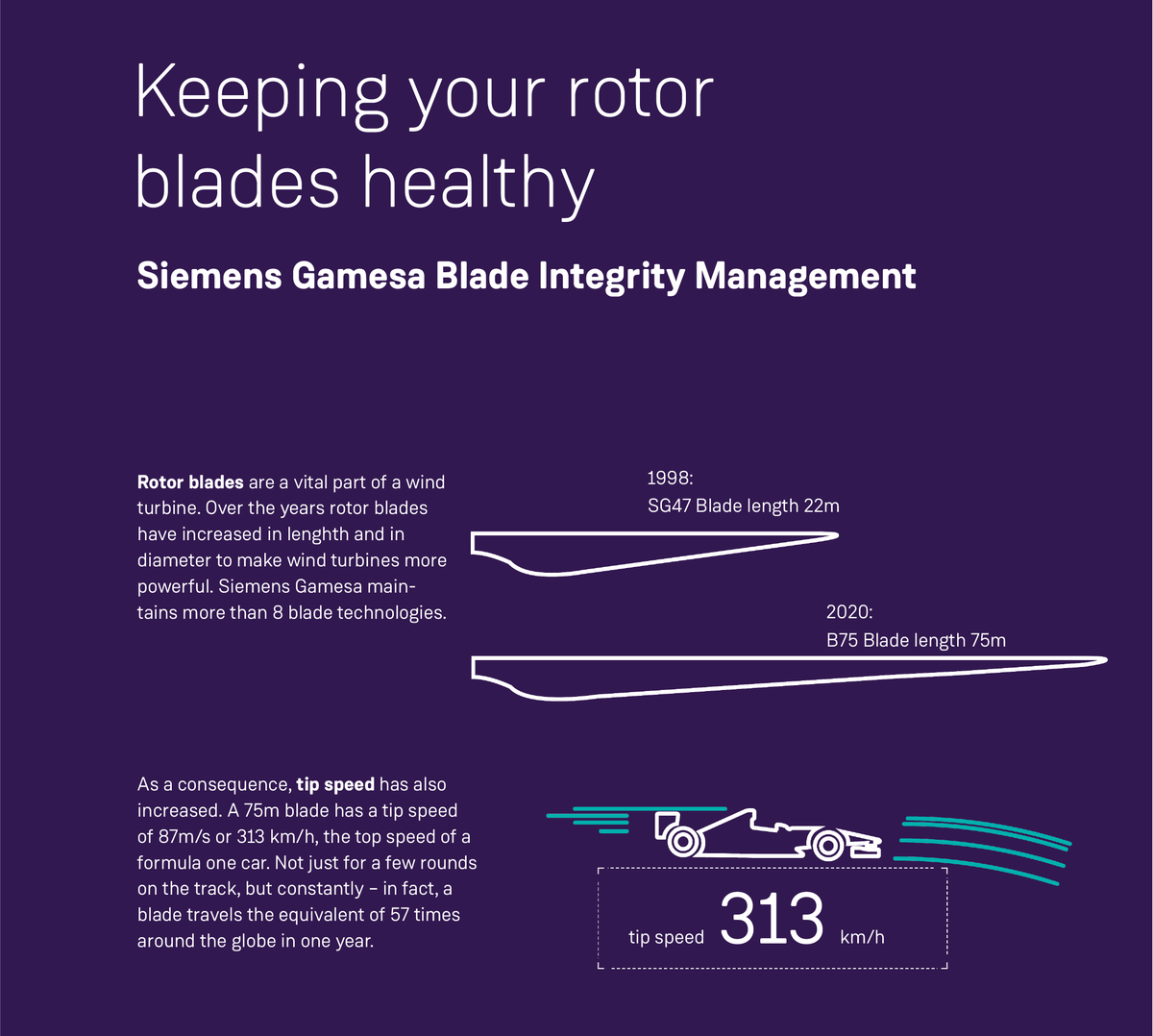 Looking to expert management of a crucial component's life and durability? Siemens Gamesa Blade integrity management provides cost effective and site optimized strategies for all needs to keep your blades turning and earning even more. #WindMotion