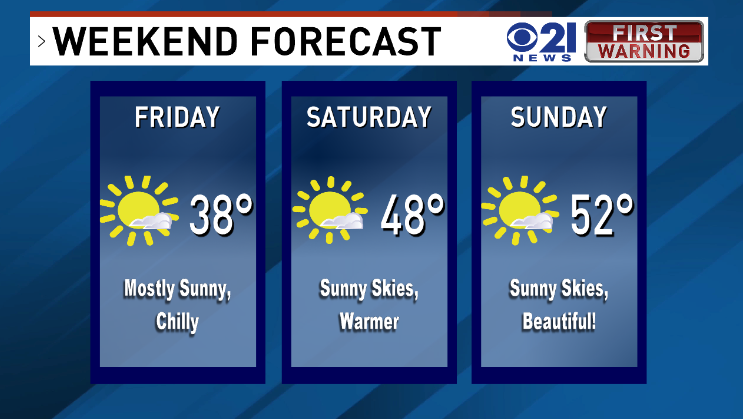 Good morning! Here we go into the weekend, and it's going to be a nice one!