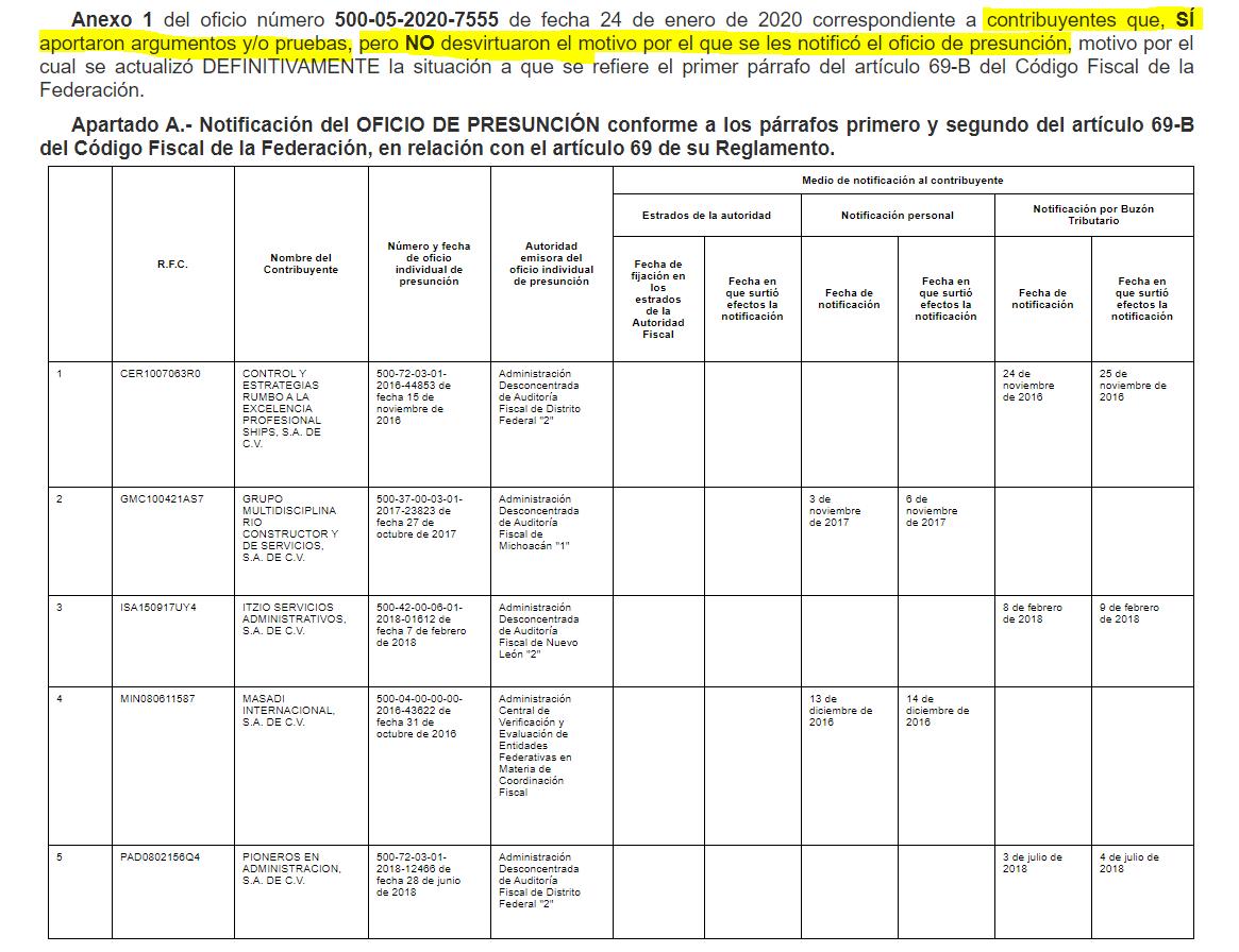 🔥#FelizViernes #HOY en el #DOF se publicaron los oficios:    📌500-05-2020-7555, 500-05-2020-7556, 500-05-2020-7605 y  500-05-2020-7606 mediante los  cuales se comunica listado global definitivo en términos del artículo 69-B, del CFF.  📛http://ow.ly/9lDV30qjCPU  #Ldtwitter