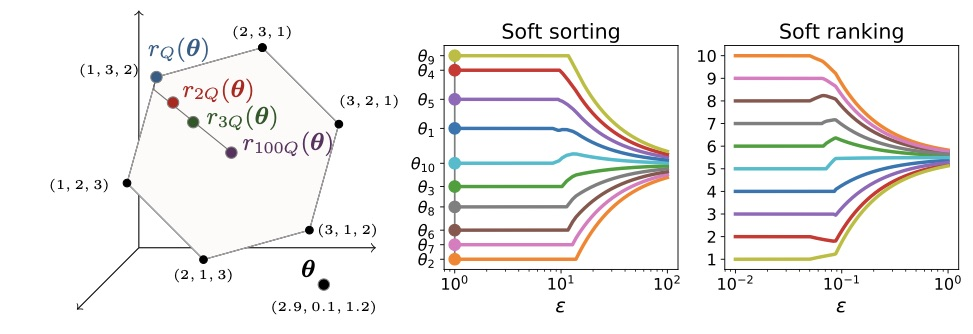 Our contribution towards differentiable programming: O(n log n) differentiable sorting and ranking operators. Key techniques: projections onto permutahedra & isotonic optimization. Applications to top-k classification, label ranking, least trimmed squares. https://t.co/wjfrxLBFJS https://t.co/7V21zPM8MM