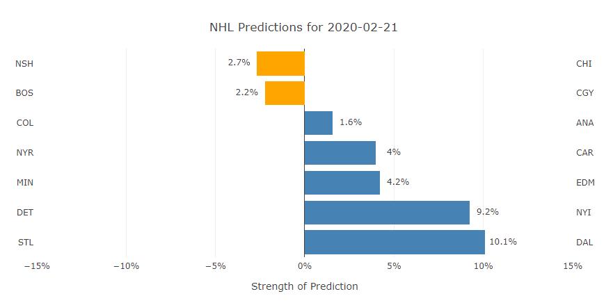 #NHL neural network predictions for Feb 21 #NHLpicks #HockeyTwitter  #DETvsNYI NYI #NYRvsCAR CAR #NSHvsCHI NSH #STLvsDAL DAL #BOSvsCGY BOS #MINvsEDM EDM #COLvsANA ANA  #Isles #LetsGoCanes #Preds #GoStars #NHLBruins #LetsGoOilers #LetsGoDuckspic.twitter.com/OuLVRMs1bc