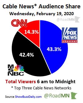 Cable News* Audience Share Wednesday, February 19, 2020 1⃣@FoxNews 43.3% 2⃣@MSNBC 42.4% 3⃣@CNN 14.3%
