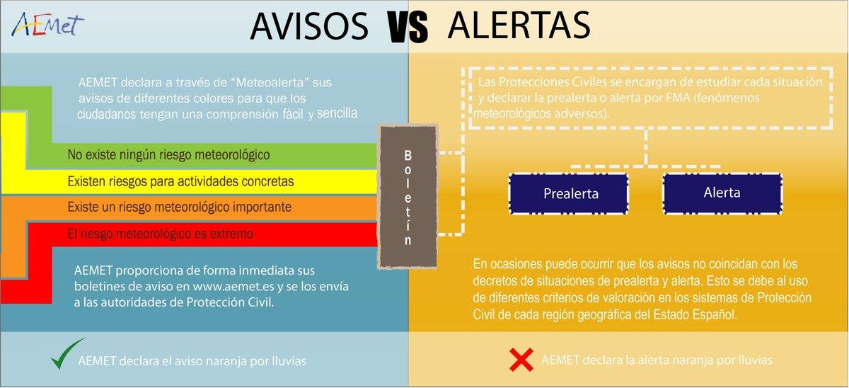 Conviene diferenciar entre avisos y alertas. En Canarias NO existe una alerta naranja.pic.twitter.com/9Q14Aqu0p5