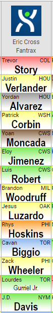 My squad from the @RotoBaller Industry #FantasyBaseball mock draft last night. Was picking out of the 11th spot, 12 teams total.