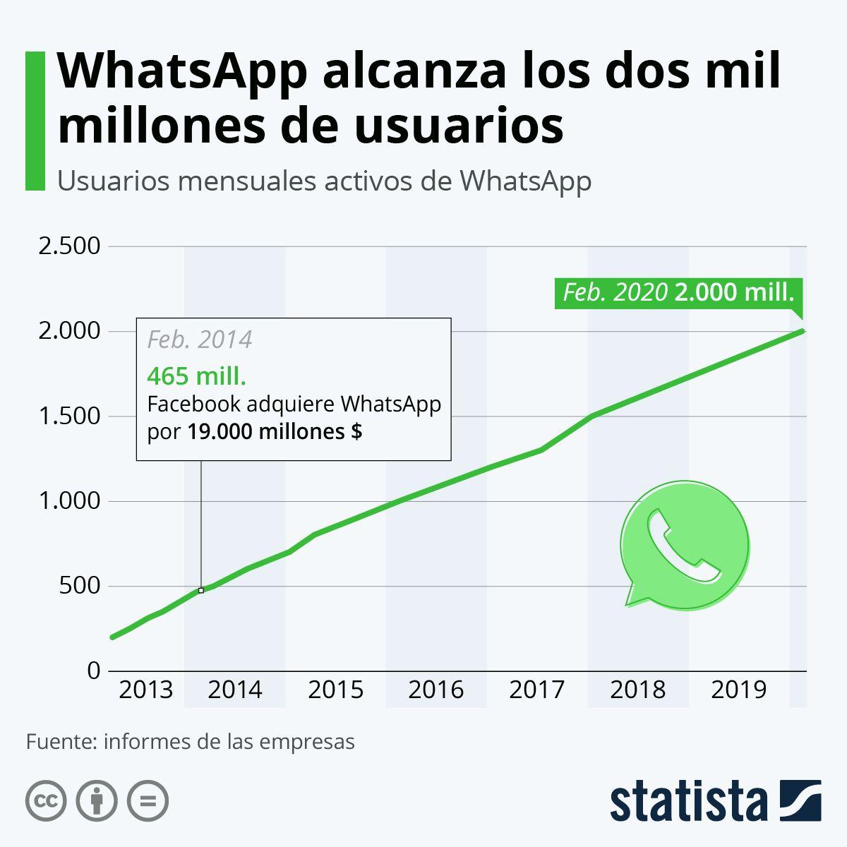 CarlosPennaC | CIO 🌐TResearch: RT manolorodriguez: 💥 De los 7.800 millones de habitantes del planeta, más de 2.000 millones utilizan WhatsApp al menos una vez al mes.https://buff.ly/2V5YS26vía Statista_ES