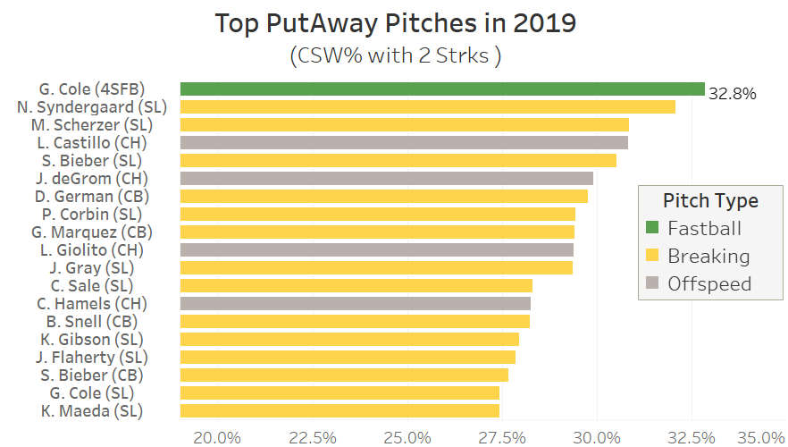 Gerrit Cole's fastball generated a strikeout 33% of the time it was thrown in a two-strike count.   That was the best PutAway% of any pitch in baseball in 2019.   It was only the only fastball to make the top 20. #GerritCole @dcone36 @AlexFast8pic.twitter.com/5vzjFzDzhT