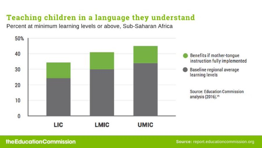 half of the world not taught in mother language