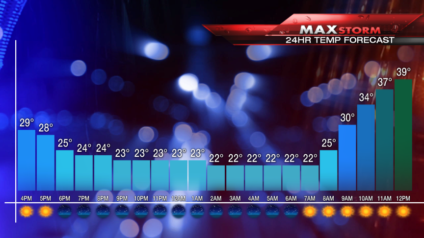 Forecast temps for Chelmsford, MA #mawx<br>http://pic.twitter.com/M2SiaspwUN
