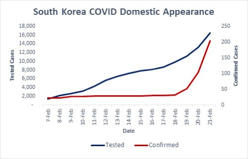 To date, South Korea has tested more than 16,000 of its residents for #Coronavirus and the country continues to identify new cases. This graph plots their cumulative testing volume over time and the number of coronavirus cases that they've identified, which are now accelerating.