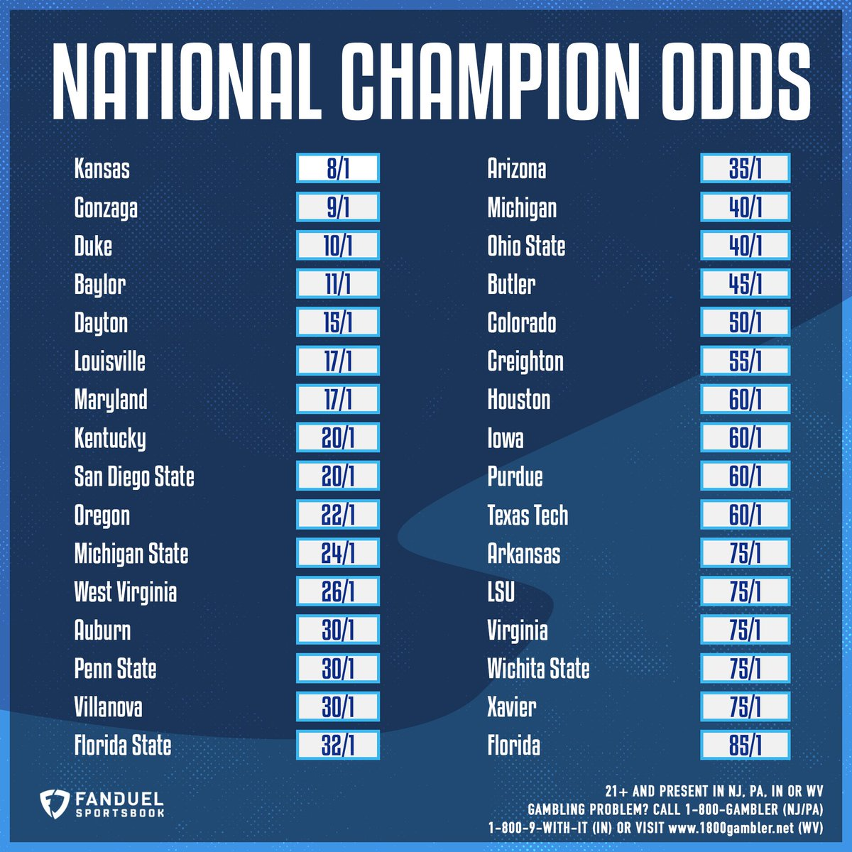 Latest odds to win the National Championship in Men's College Basketball 🏆  All teams: http://bit.ly/2ThdWYj