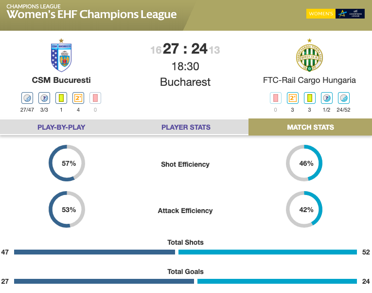 RESULT: @csm_bucharest take a big step towards the #deloehfcl quarter-finals as they defeat @Fradi_HU after fending off a comeback from the Hungarian side 🙌 #ehfcl