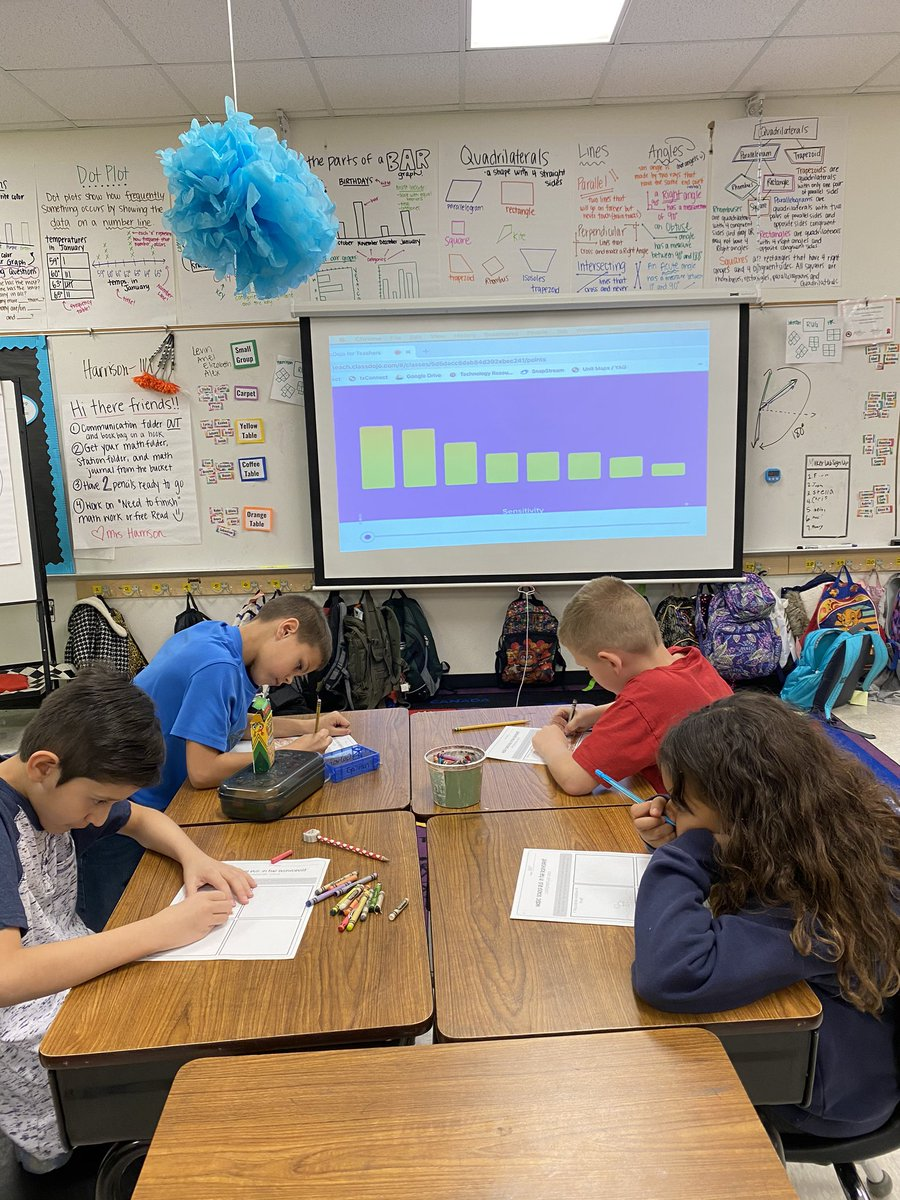 Thank you @horner_cses for the idea to use the Class Dojo sound meter - I haven't seen my third graders this quiet and focused in a looooong time!! @ClearElementary #csesisthebest #twitterwin #SharingIsCaring