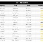 Resumen de tiempos de la primera semana de test con compuesto. Los 3 días y el global.  Summary of best lap times and relative compound. Day per day and overall.  @pirellisport
