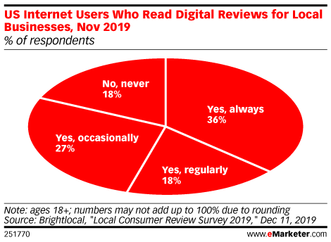 Online reviews play an important role for businesses. https://emrktr.co/2umUEIu