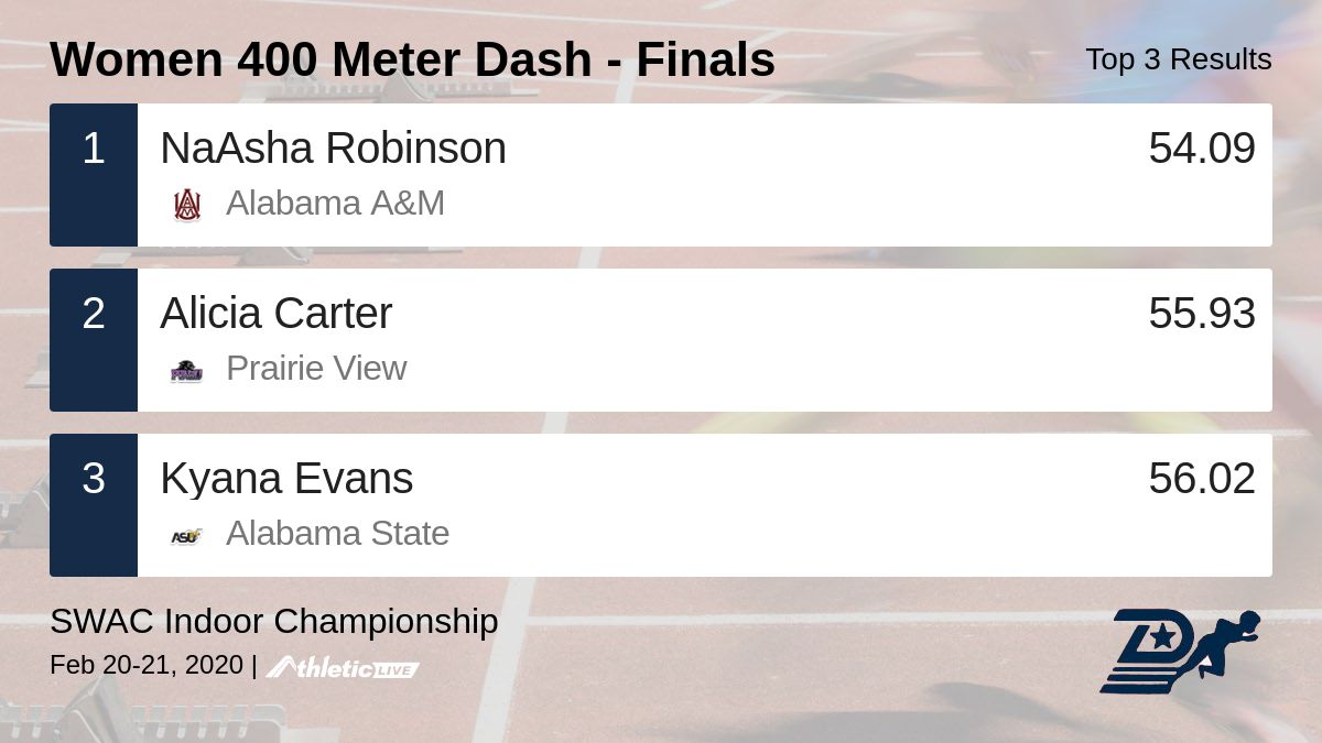 Full results for the Women 400 Meter Dash - Finals are available. http://durham.anet.live/adu2wv  SWAC Indoor Championship #swac