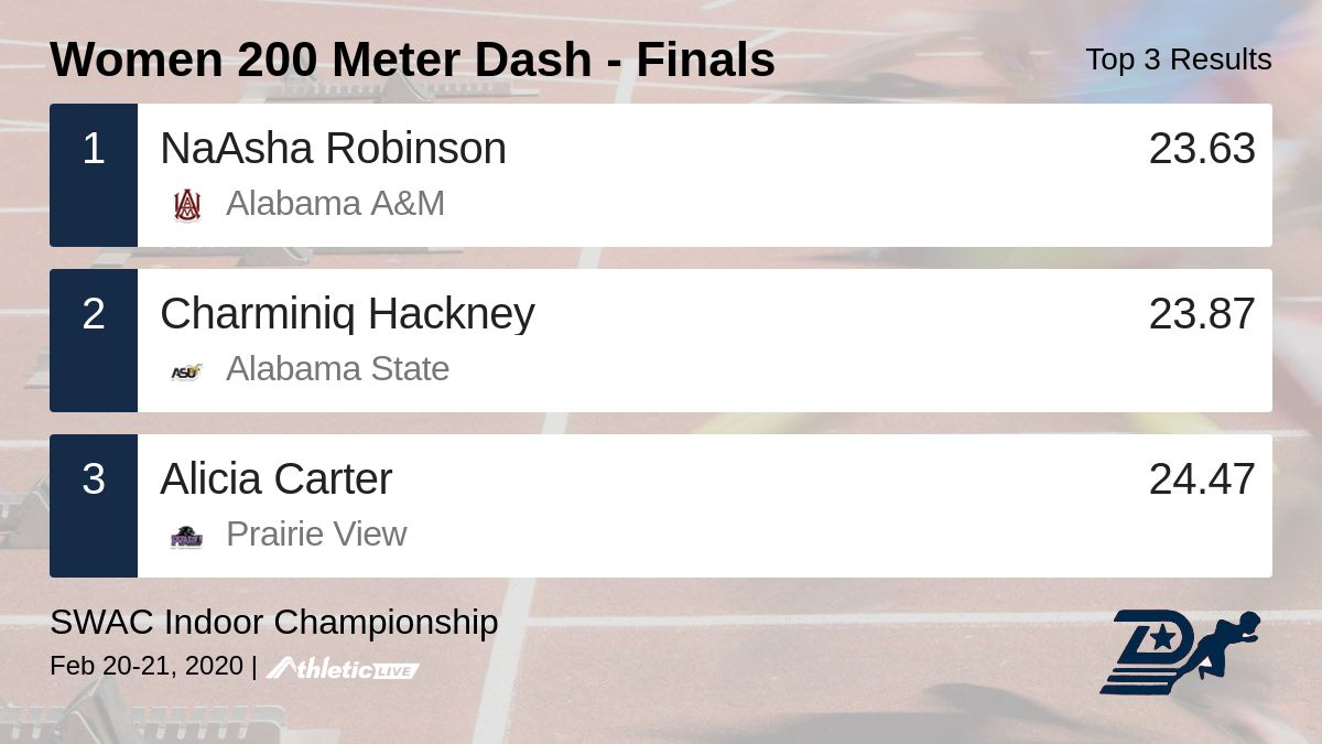 Full results for the Women 200 Meter Dash - Finals are available. http://durham.anet.live/7kweme  SWAC Indoor Championship #swac