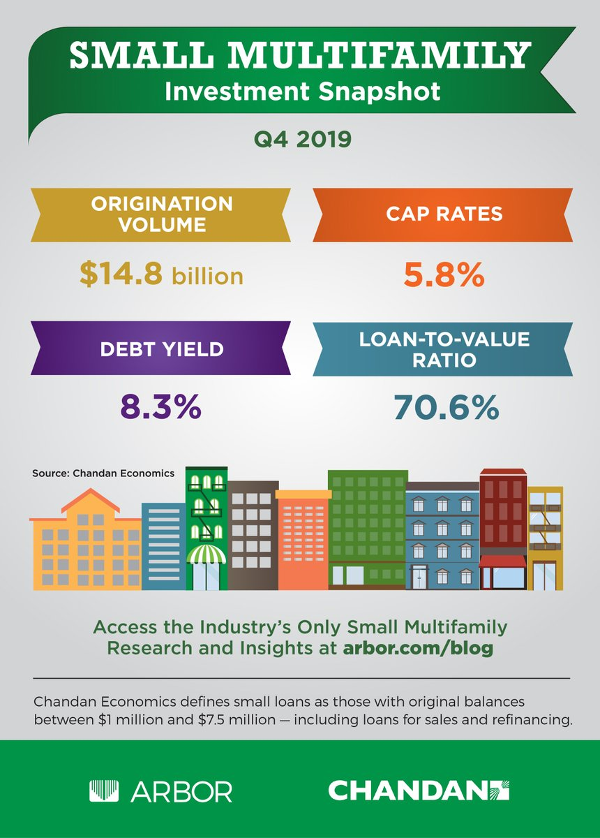 INFOGRAPHIC: Small Multifamily Investment Snapshot — Q4 2019. Access the industry's leading small multifamily research and insights here: http://bit.ly/2T3Nhht  #ArborRealtyTrust #CRE #MultifamilyRealEstate #SmallMultifamily #MultifamilyInvesting   @chandanomicspic.twitter.com/Bthe3zoo4N
