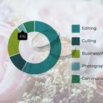 Image for the Tweet beginning: Wedding #Photographers Spend Only 4%