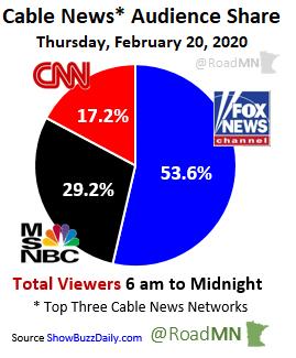 Cable News* Audience Share Thursday, February 20, 2020 1⃣@FoxNews 53.6% 2⃣@MSNBC 29.2% 3⃣@CNN 17.2%