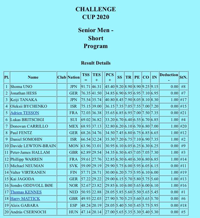Международные соревнования сезона 2019-2020 (общая) - Страница 16 ERVfGdbWkAAU58I?format=jpg&name=900x900