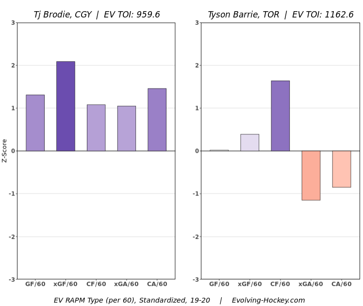 I can fuck with this. Get the better F and defensemen out of the two closest Kadri trade partners. <br>http://pic.twitter.com/lGn6uTR3v9