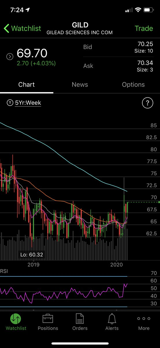 $GILD one of the bright spots this week. Should continue higher pic.twitter.com/usDAOYnUXy