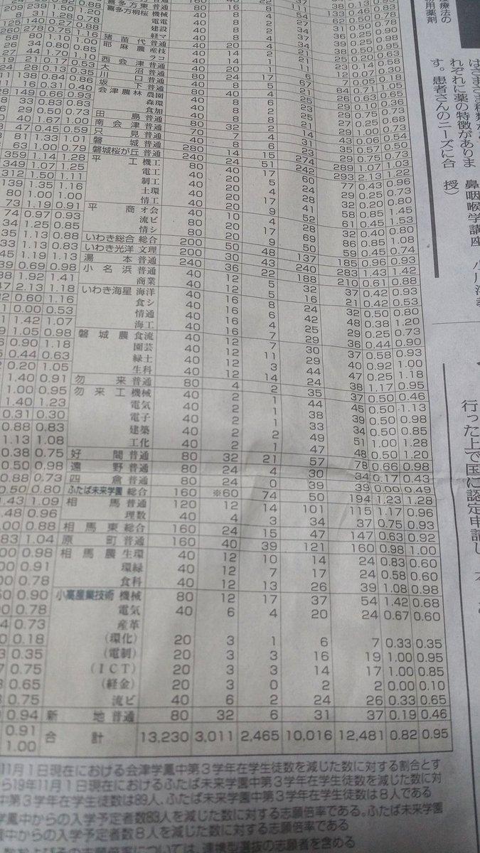 高校 入試 県立 福島 福島県公立高校受験 入試制度・出題傾向|進研ゼミ
