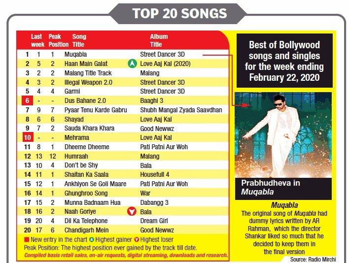 #Muqabla Song still TOPPING the Charts!!!!  #StreetDancer3D @Varun_dvn @ShraddhaKapoor @remodsouza @streetdancer_<br>http://pic.twitter.com/FxPT7Uq9DI