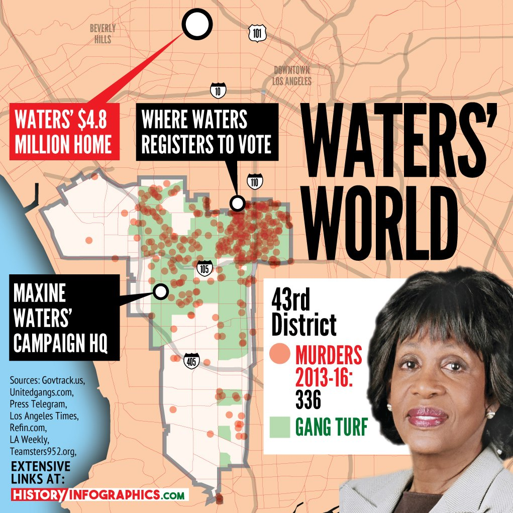 """Maxine's achievement is people who resort to the """"gang life"""" because they lack options! They lack the security of a stable home & an education to pursue a better future. #WalkAway #Blexit #Crooked   Maxine has been in office since 1991. This is her legacy!pic.twitter.com/0GknZrHbTQ"""