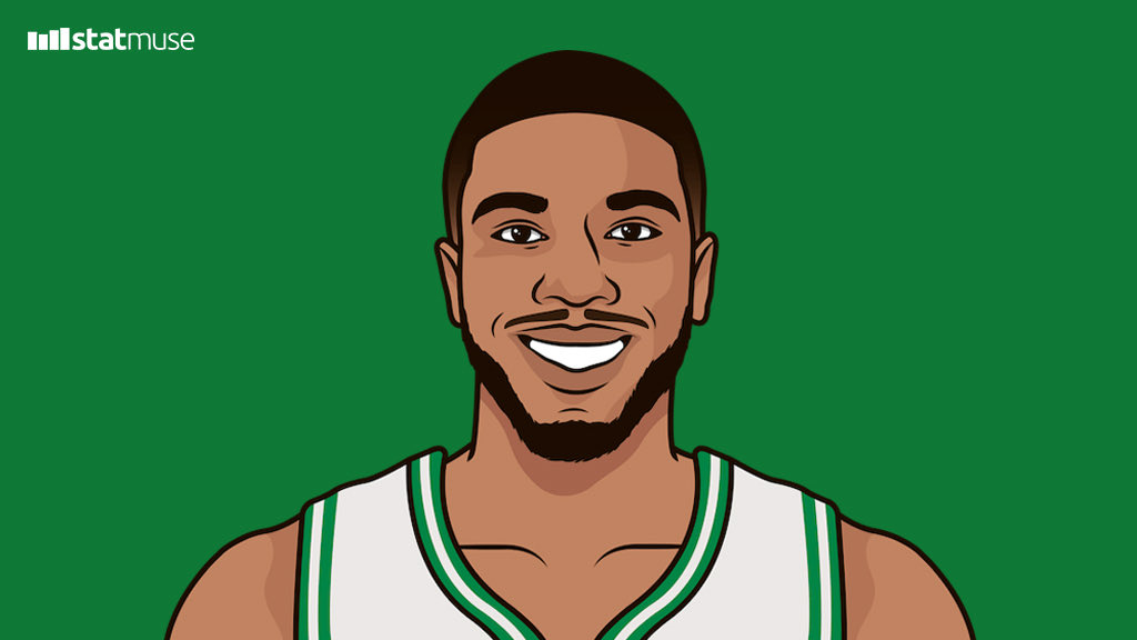 Jayson Tatum 25-point games  2017-18 season:   1 2018-19 season:  3 This season:           21