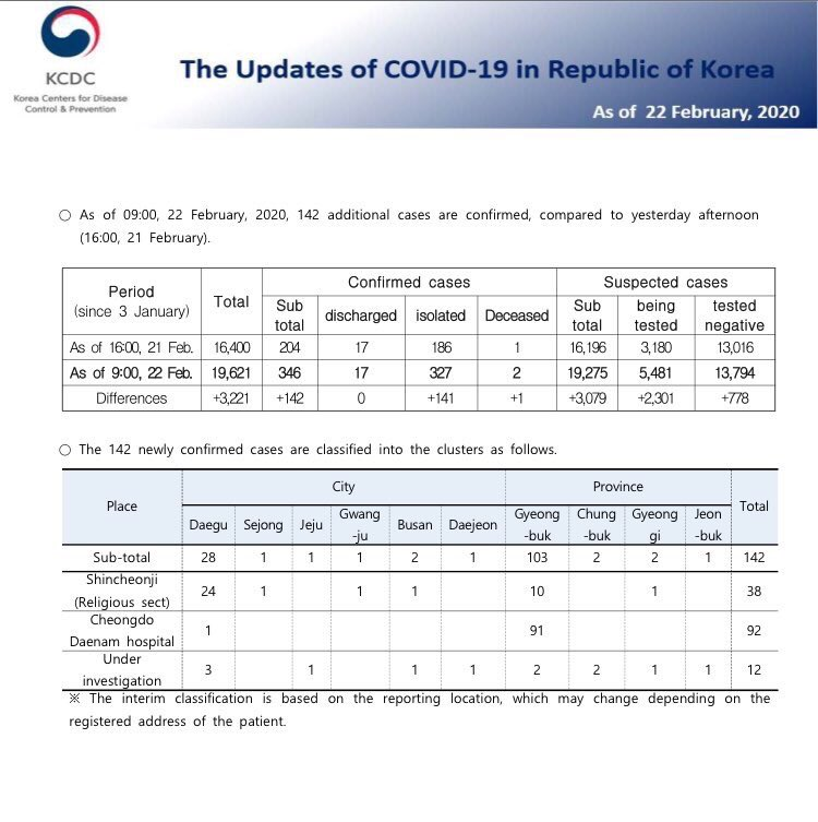 Very detailed #covid19 reporting from South Korean health officials. They have tested, or are awaiting results on, almost 20,000 individuals; demonstrating a significant diagnostic capability. They appear to have a current testing capacity of more than 3,000 cases a day.