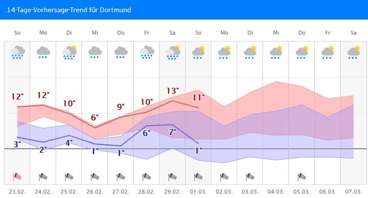 Kein Ende der Westwetterlage in Sicht. Um die Wochenmitte vorübergehend kälter, auch mal nasser #Schnee bis runter möglich, dann wahrscheinlich erneut milder.   Ort eingeben, Trend dann unten mit Update ca. 09:30 Uhr: https://kachelmannwetter.com/de/wetter /FRpic.twitter.com/ssQx9CtlRM