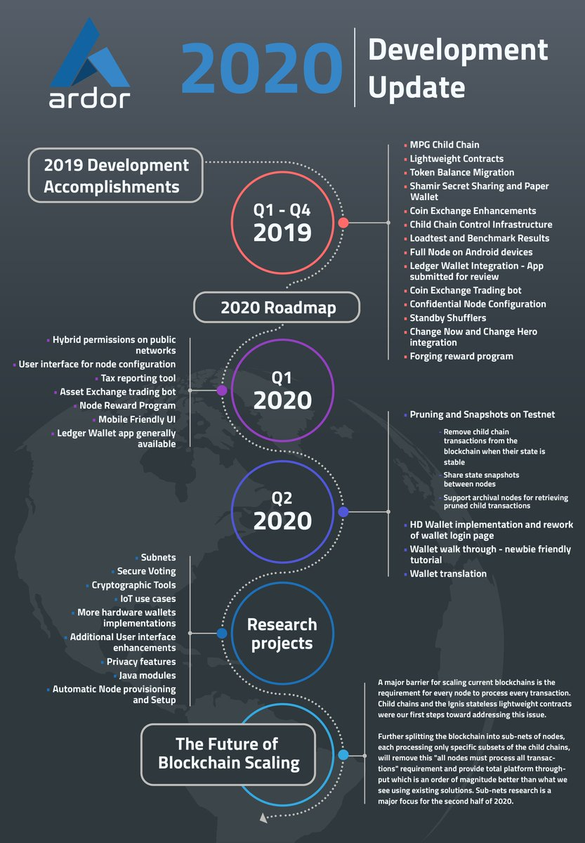 Ardor Blockchain Development Accomplishments of 2019 and the revised Roadmap for 2020 💙 More information on the @Jelurida website: https://www.jelurida.com/ardor/roadmap  #Ardor $ARDR #blockchain #fintech #technews