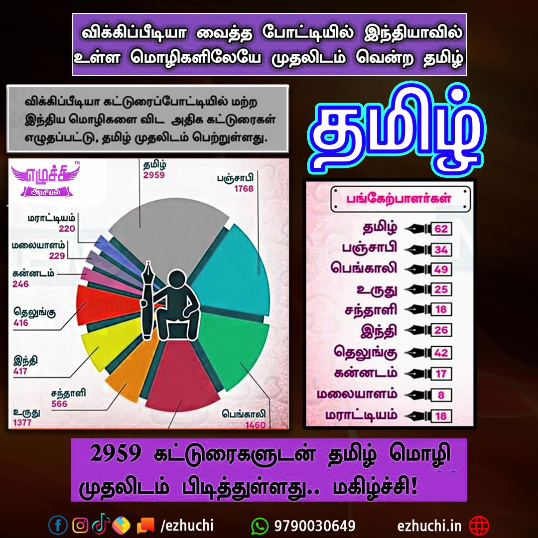 முதலிடத்தில் தமிழ்...  #தமிழ் #tamillanguage #ezhuchi #tamil #tamilnadupic.twitter.com/6CKCLkfv5a