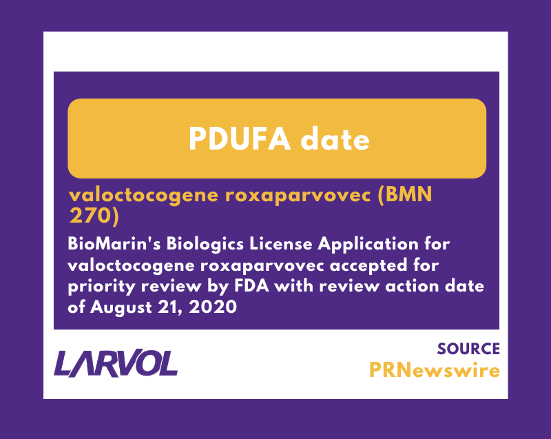 BioMarin's Biologics License Application for Valoctocogene Roxaparvovec Accepted for Priority Review by #FDA with Review Action Date of August 21, 2020  Full Article:  Interested in full reports? Visit