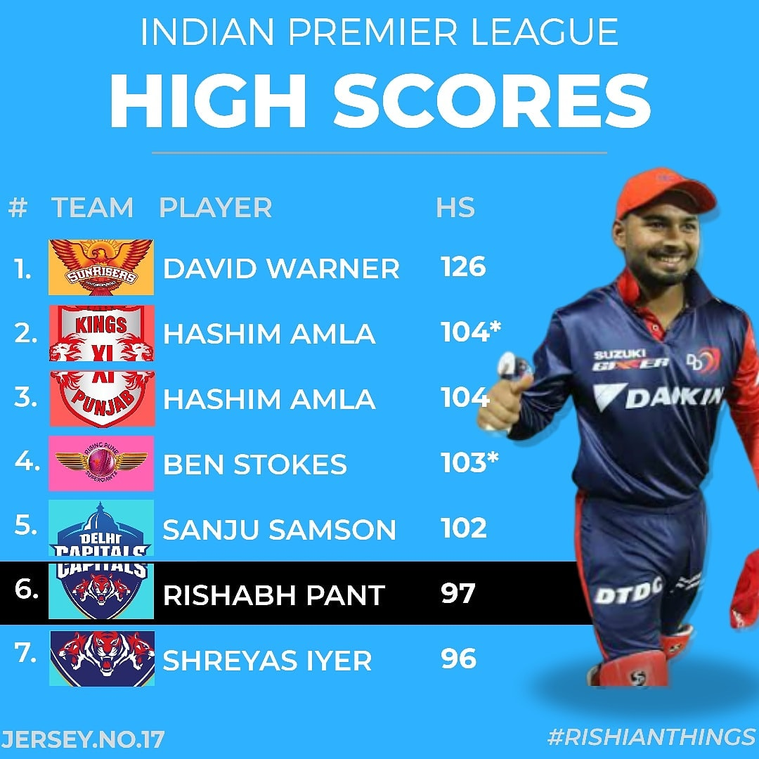 #RishabhPant stands the 5th player in 2017 #IPL's top scorers!<br>http://pic.twitter.com/iPs74EsFCQ