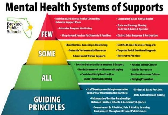 #Schools have a central role to play in enabling their pupils to be resilient and to support good mental health and #wellbeing. Schools must promote good mental wellbeing for all pupils (Department for Education, 2018).   Although, this system in place looks very well structured. pic.twitter.com/redu92Zhlt