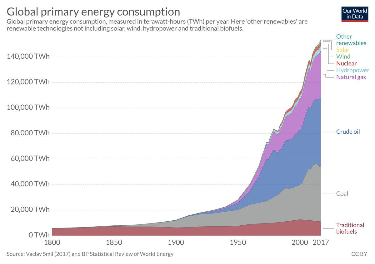 CO2 neutral global bis 2050... Selbst mit Wind- Solar UND Kernenergie extrem sportlich. Ohne Kernenergie...? Leute, was für Pillen nehmt ihr??? Lesetipp um wieder auf den Boden zu kommen: http://www.inference.org.uk/sustainable/book/translate/nachhaltige_energiegewinnung.pdf…pic.twitter.com/wXoF1wHPDc