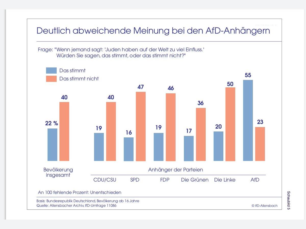 Plus diese Grafik aus einer Studie vom Allensbach-Institut; ziemlich eindeutig, wenn du mich fragst. Ich kann dir gerne auch die ganze Studie schicken. pic.twitter.com/BwTHC2AUao