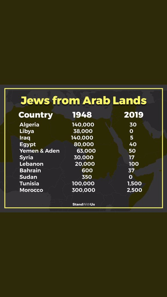 @qtr_uk96 @GerAmbTLV The land promised to Abraham, the first #Jew(!) ever, #Canaan,  includes parts of #Lebanon #Syria E#Turkey & N#Iraq! #Jewish refugees from Arabs country below, FYI. Now if Arabs managed exterminate all #Jews on their homeland #JewishPalestine & eliminate #Israel in 1947-8 war...