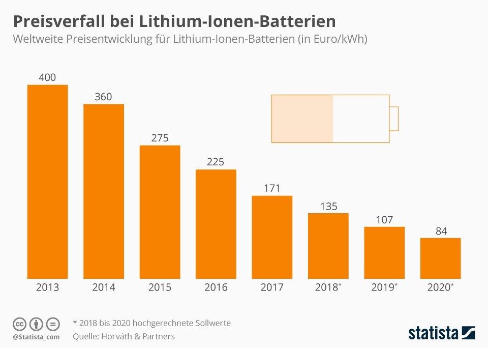 PV-Strom in Deutschland jetzt für 3,55 Cent/kWh. Selbst Speicherung gibt es für 3 Cent/kWh (Preis mit Li-Akku: 100 €/kWh, 3000 Zyklen). Somit 24 h Komplettversorgung für weniger als 7 Cent/kWh. https://twitter.com/VQuaschning/status/1230187588188852224…pic.twitter.com/mGArQmMxO9