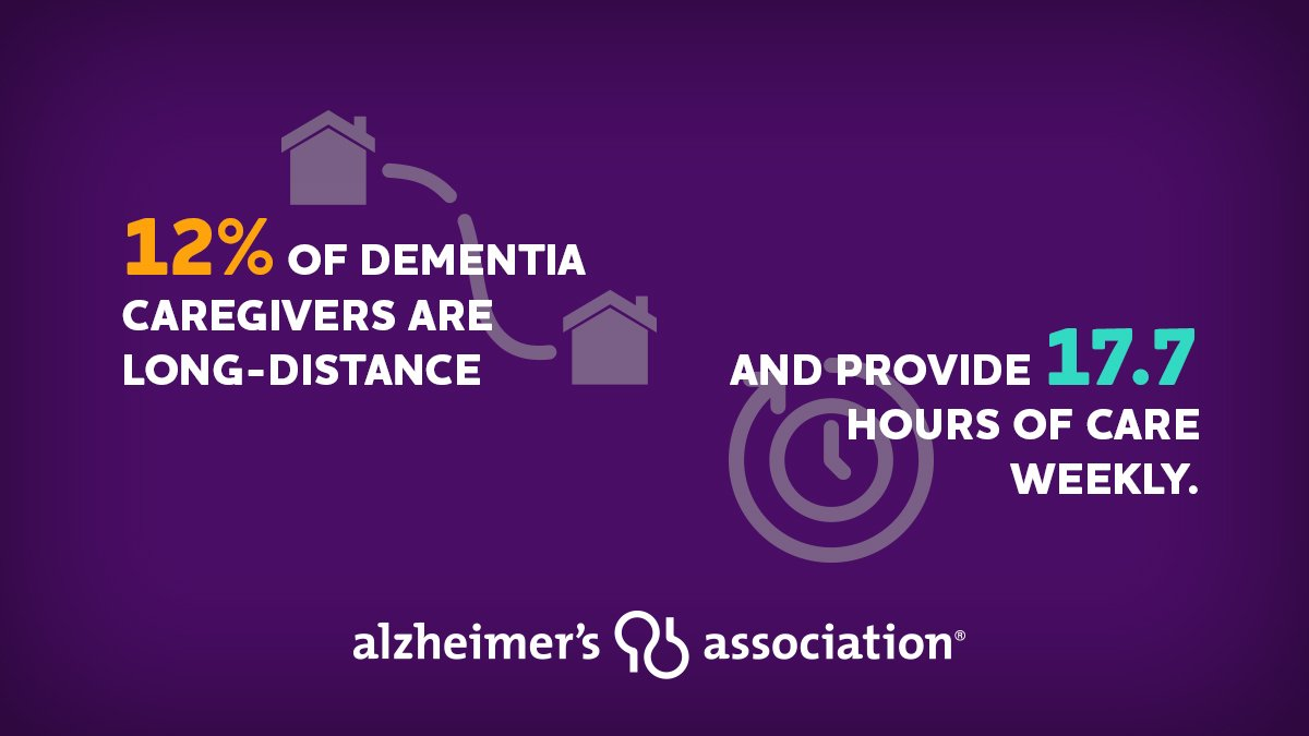 Are you a long-distance #caregiver for someone living w/ #Alzheimers or other #dementia? We can help connect you with programs & services near you or your loved one throughout the country. We're here to support you, 24/7 at 800.272.3900 or http://alz.orgpic.twitter.com/lJdMNa66Gh