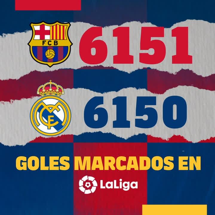 🙌 O FC Barcelona supera o Real Madrid como o time com mais gols marcados na história da @LaLigaBRA. Incrível! 🤩  🔵🔴 #ForçaBarça