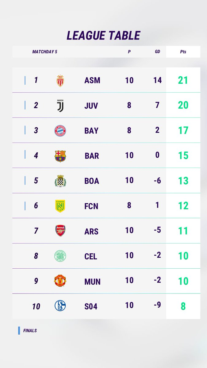 What today means for the http://eFootball.Pro league table... #Matchday5