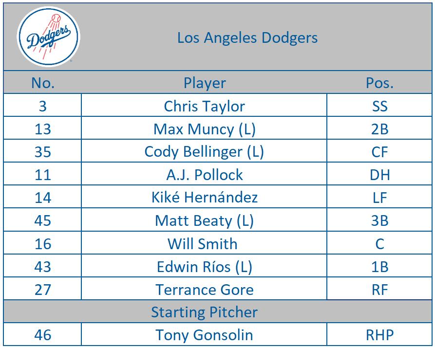 First #DodgersST lineup of 2020