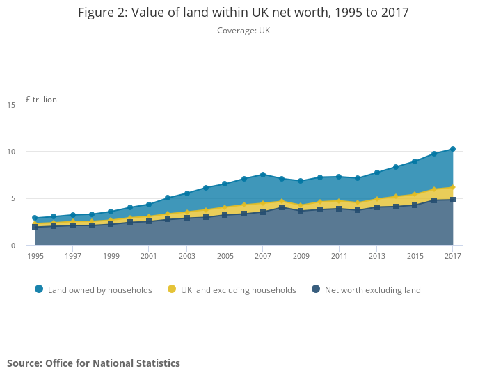 Also worth looking at ONS data for recent years estimate of land as share of national wealth (so not income, but still relevant) - 2018 release (latest is 2019 but doesn't have a nice chart for land net worth share), land being ca. 40% pic.twitter.com/ifLnTafjVI