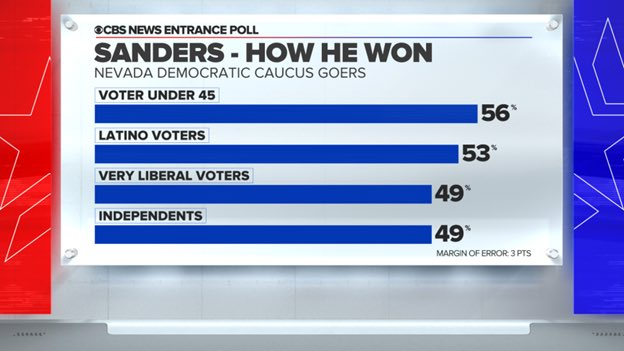 RESULTS: @CBSNews projects @BernieSanders wins the Nevada Caucus. Here's how he did it: